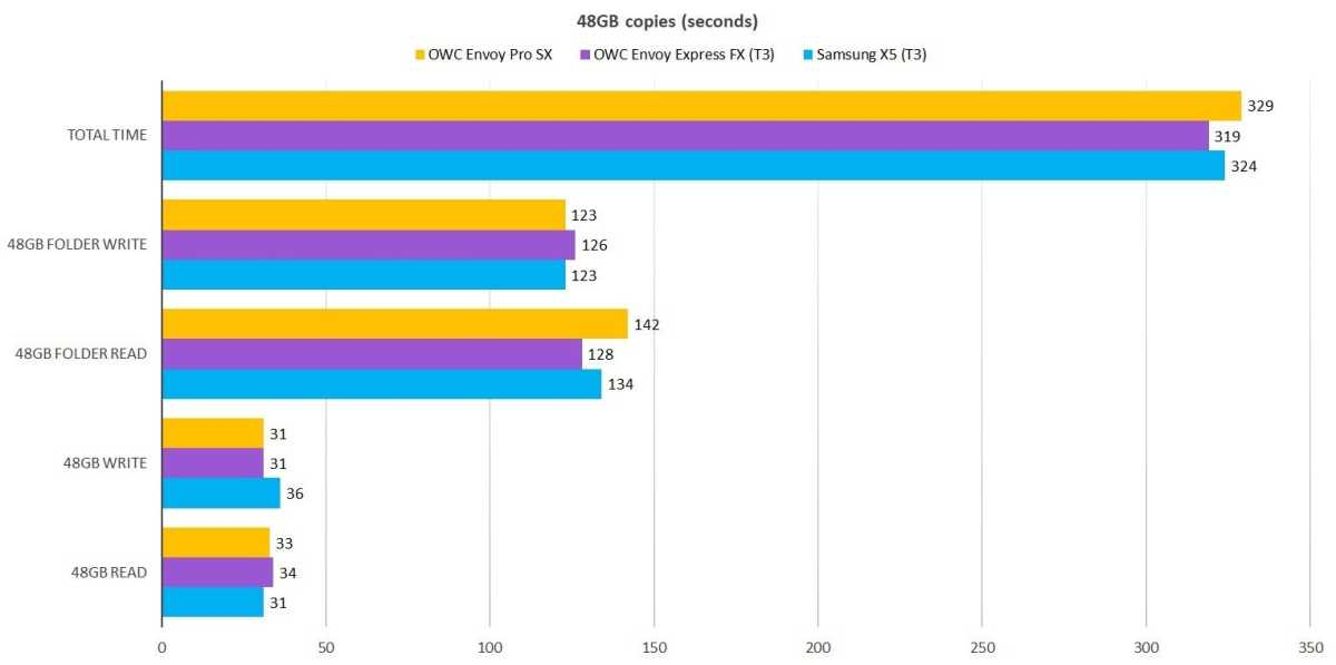 OWN Envoy Pro SX 48GB transfer tests