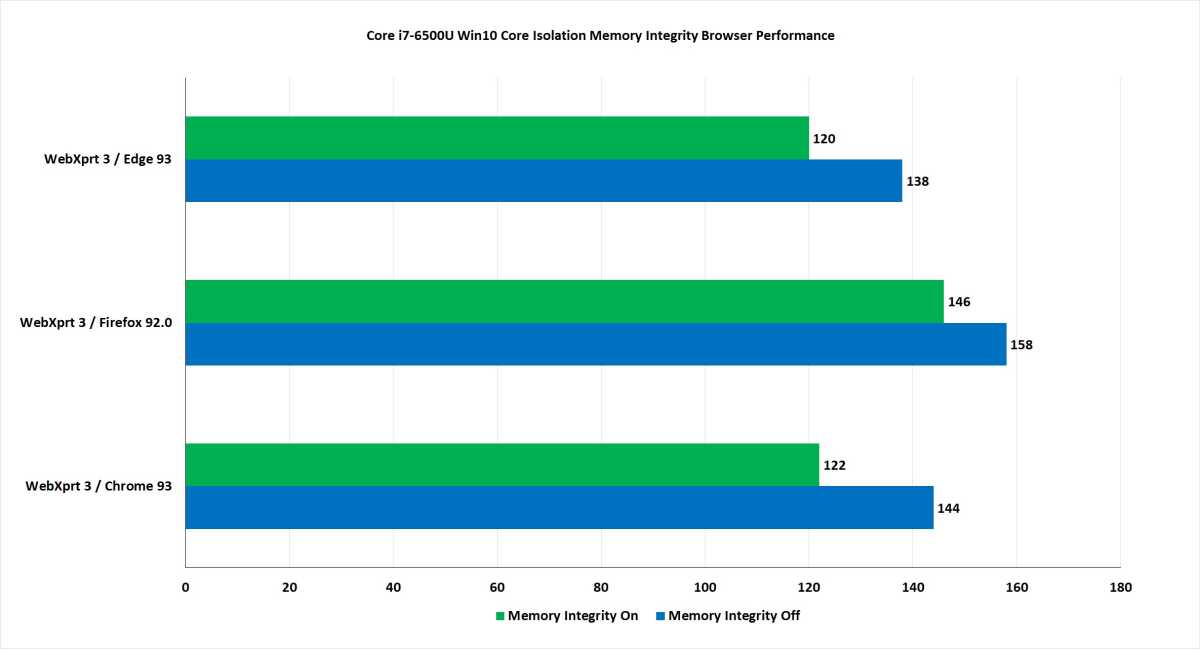 Browser performance with a 5th gen Intel CPU takes a decent hit in WebXprt 3 with Core Isolation turned on.