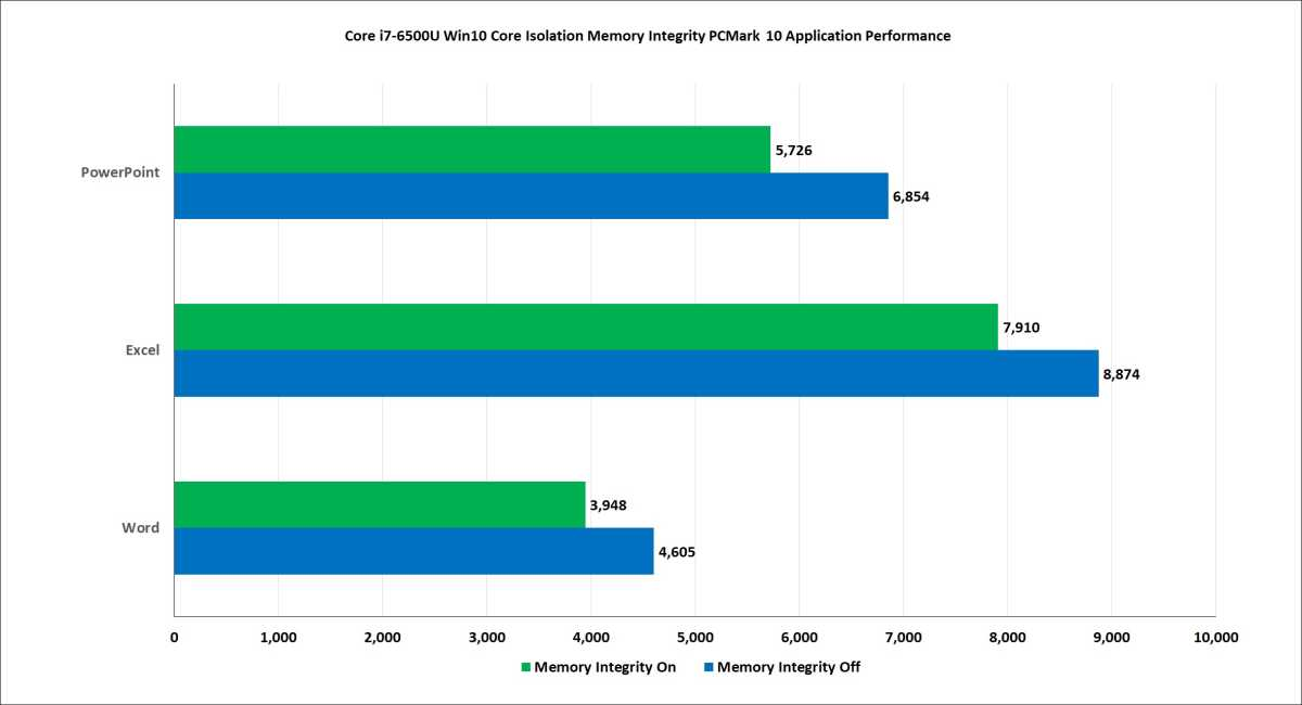 Microsoft Office performance with a 5th gen Intel CPU takes a decent hit in WebXprt 3 with Core Isolation turned on.