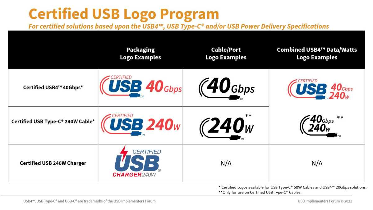 Image shows new USB4 240 watt logos for chargers and cables