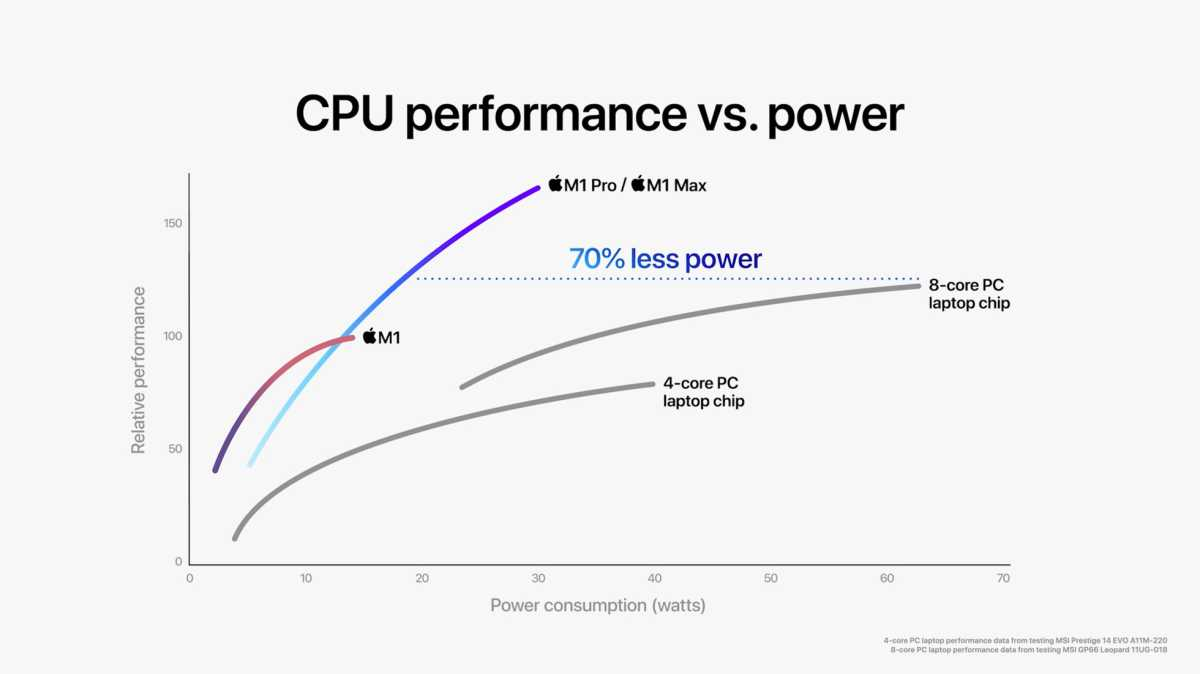 Image of Apple CPU performance claiming to be better