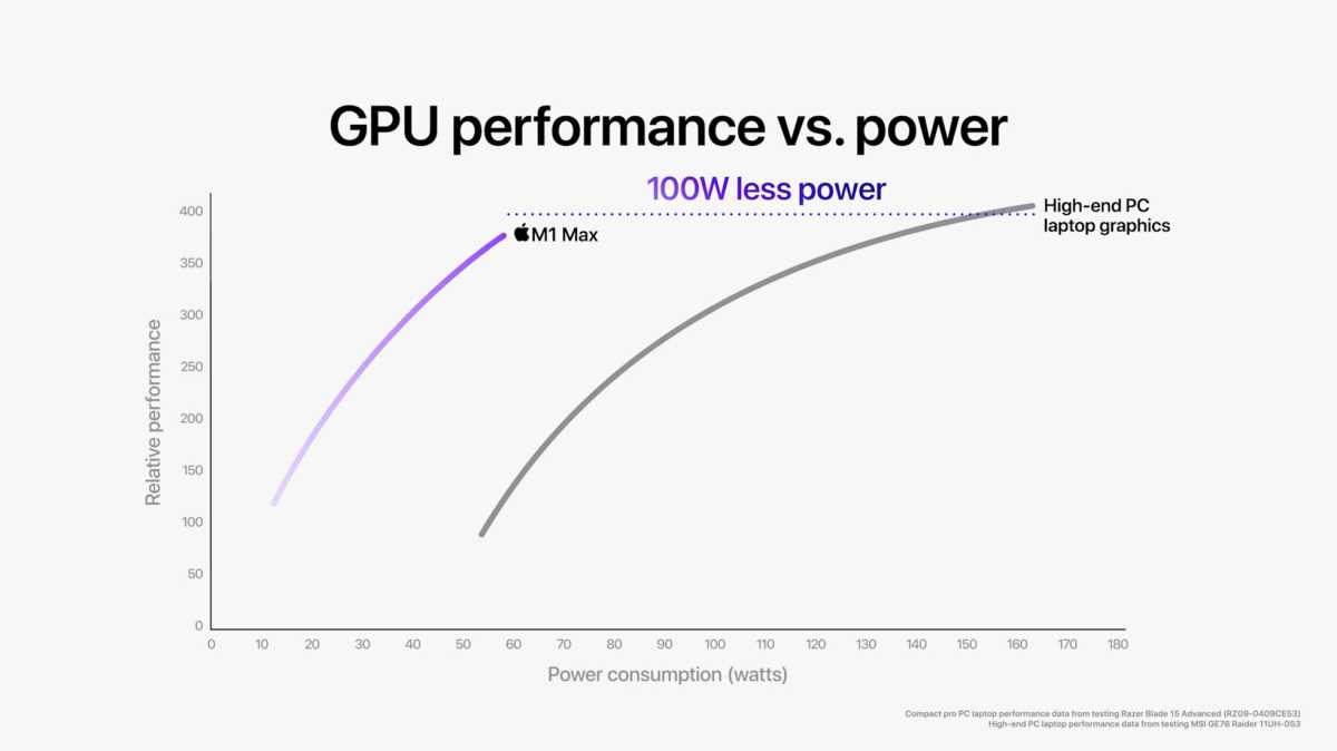 Image of Apple M1 GPU performance claiming to be faster.