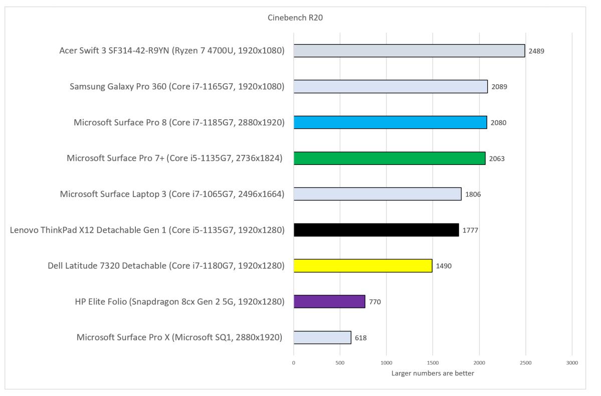 Best Windows tablets 2021 update Cinebench R20