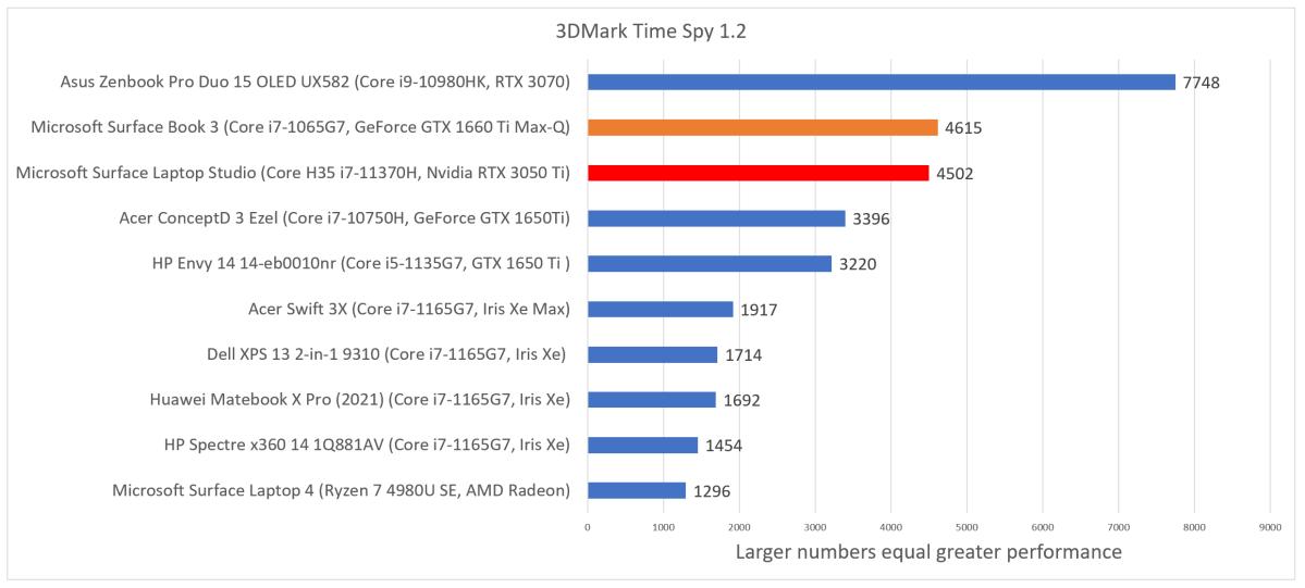 Microsoft Surface Laptop Studio 3DMark Time Spy