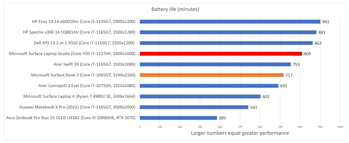 Microsoft Surface Laptop Studio battery life
