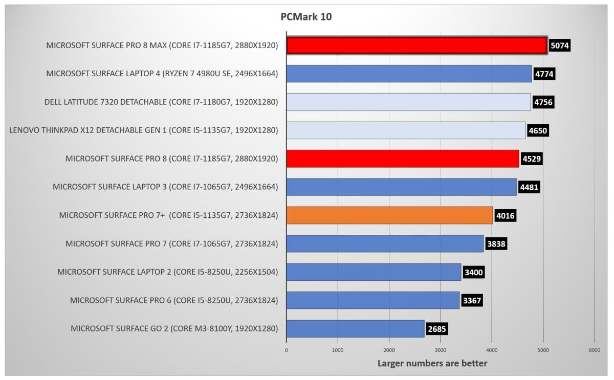 Surface Pro 8 PCMark 10 rerun