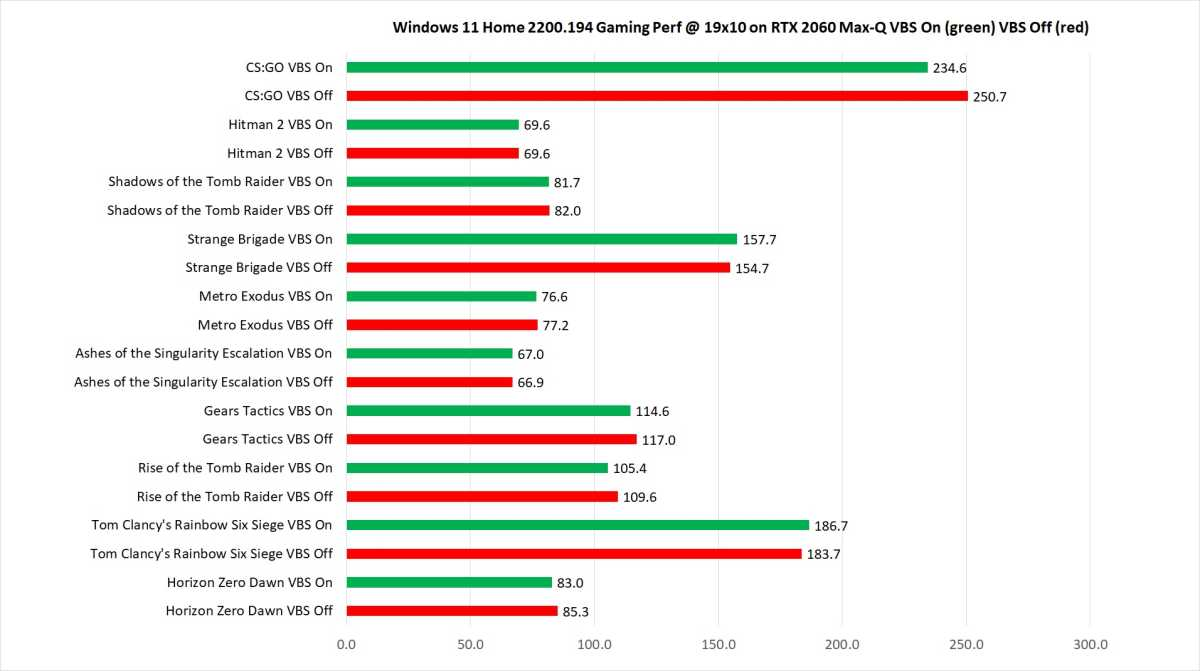 Chart of gaming performance across 10 titles in Windows 11 with VBS on and off. It's a wash for the most part.