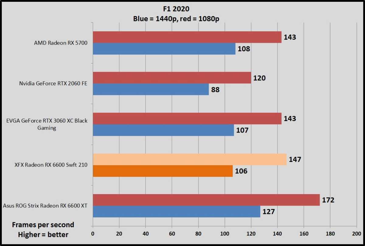 Radeon RX 6600 F1 2020 benchmarks
