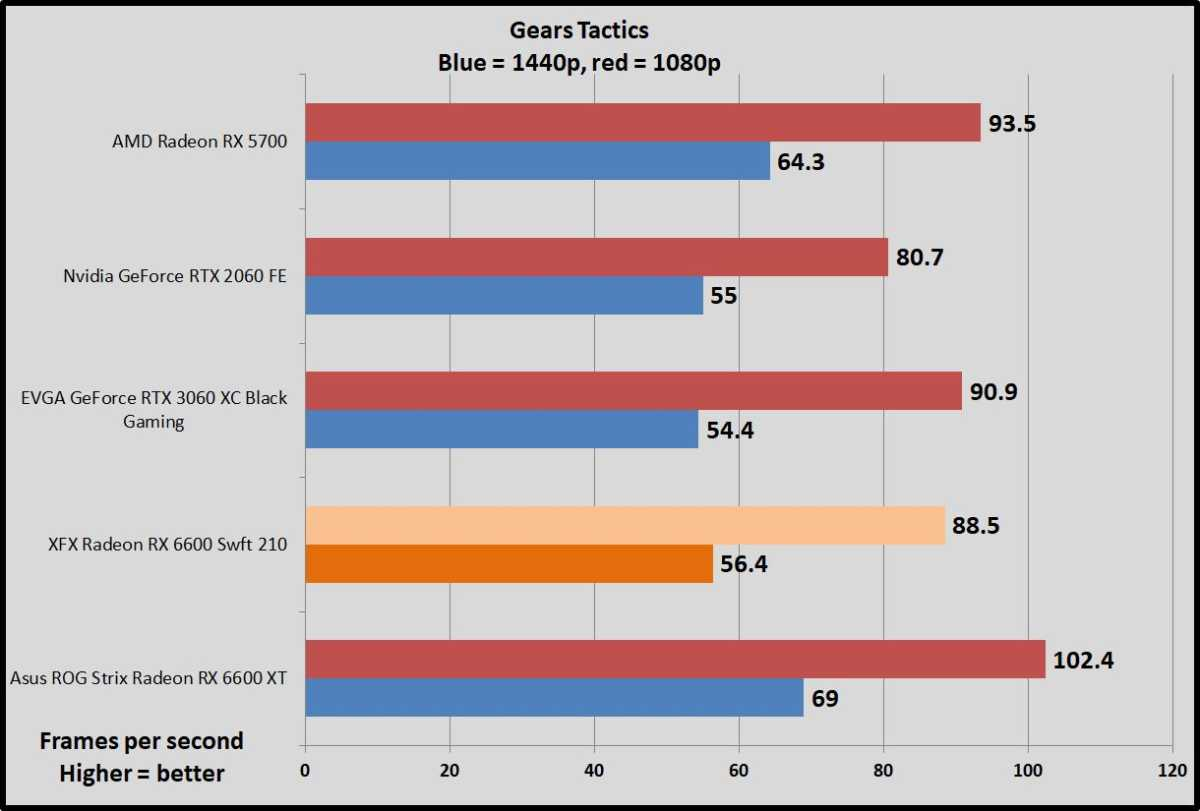 Radeon RX 6600 Gears Tactics benchmarks