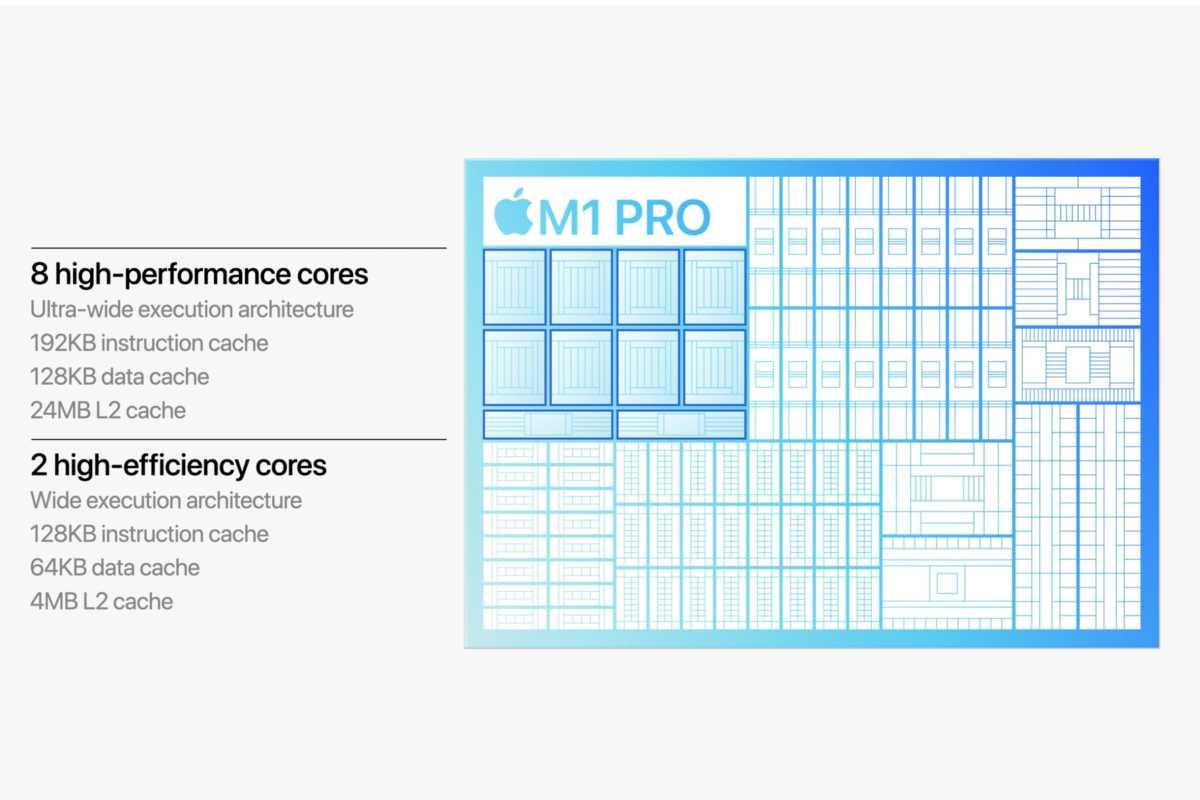 Apple M1 Pro Max CPU