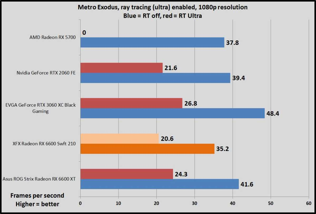 Radeon RX 6600 Metro Exodus ray tracing benchmarks