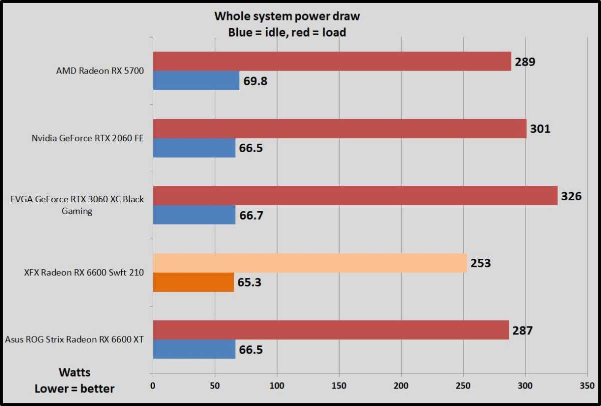 Radeon RX 6600 power draw benchmarks