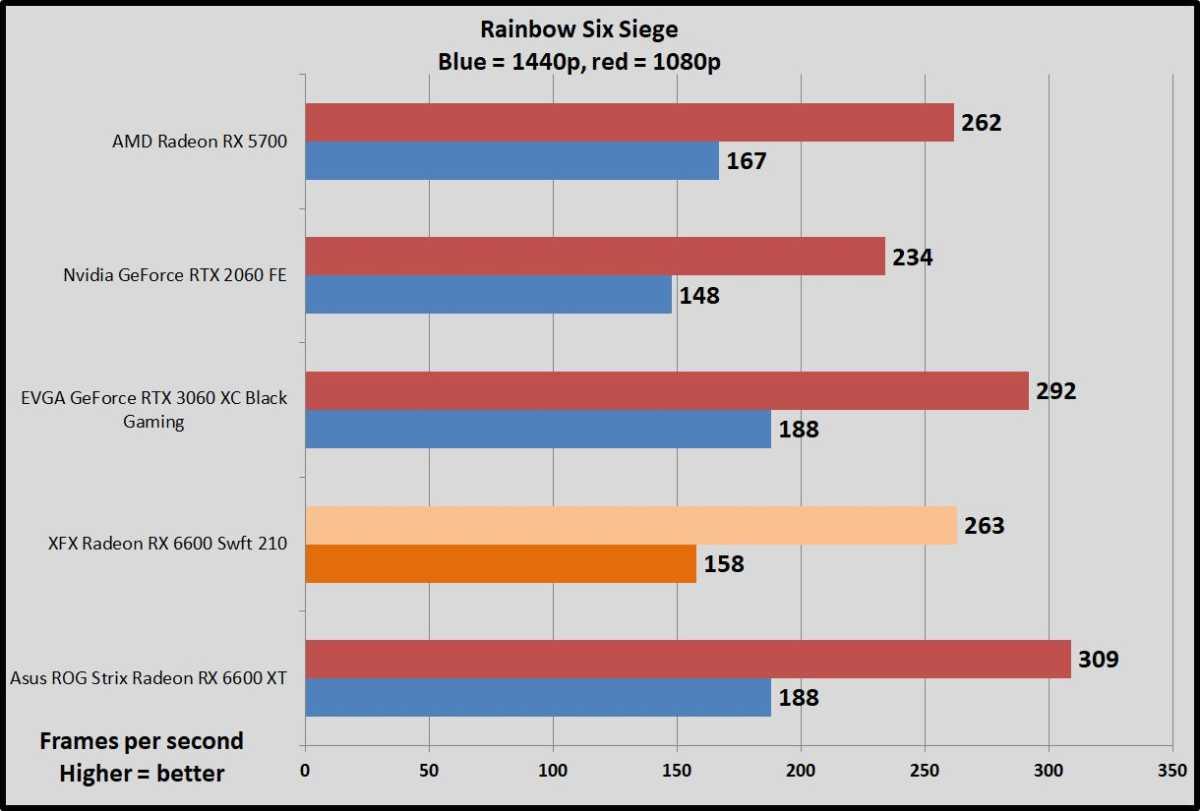 Radeon RX 6600 Rainbow Six Siege benchmarks