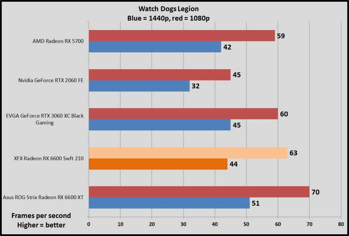 Radeon RX 6600 Watch Dogs Legion benchmarks