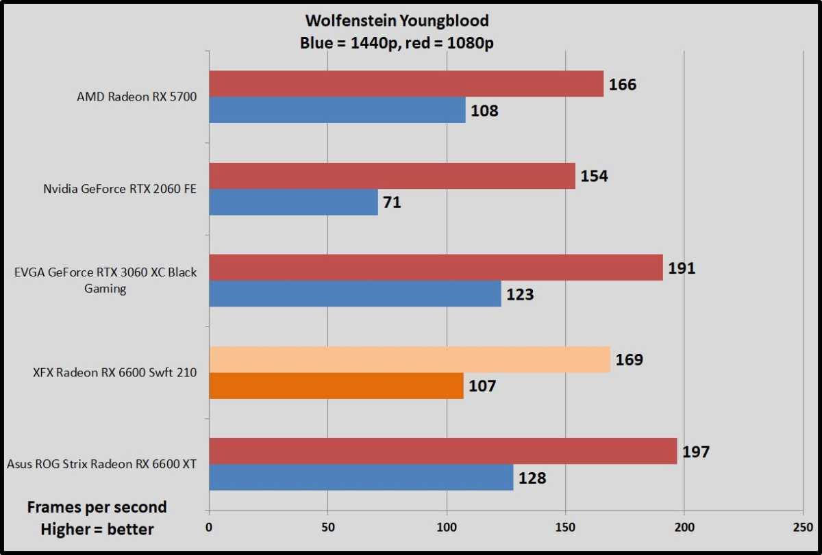 Radeon RX 6600 Wolfenstein Youngblood benchmarks